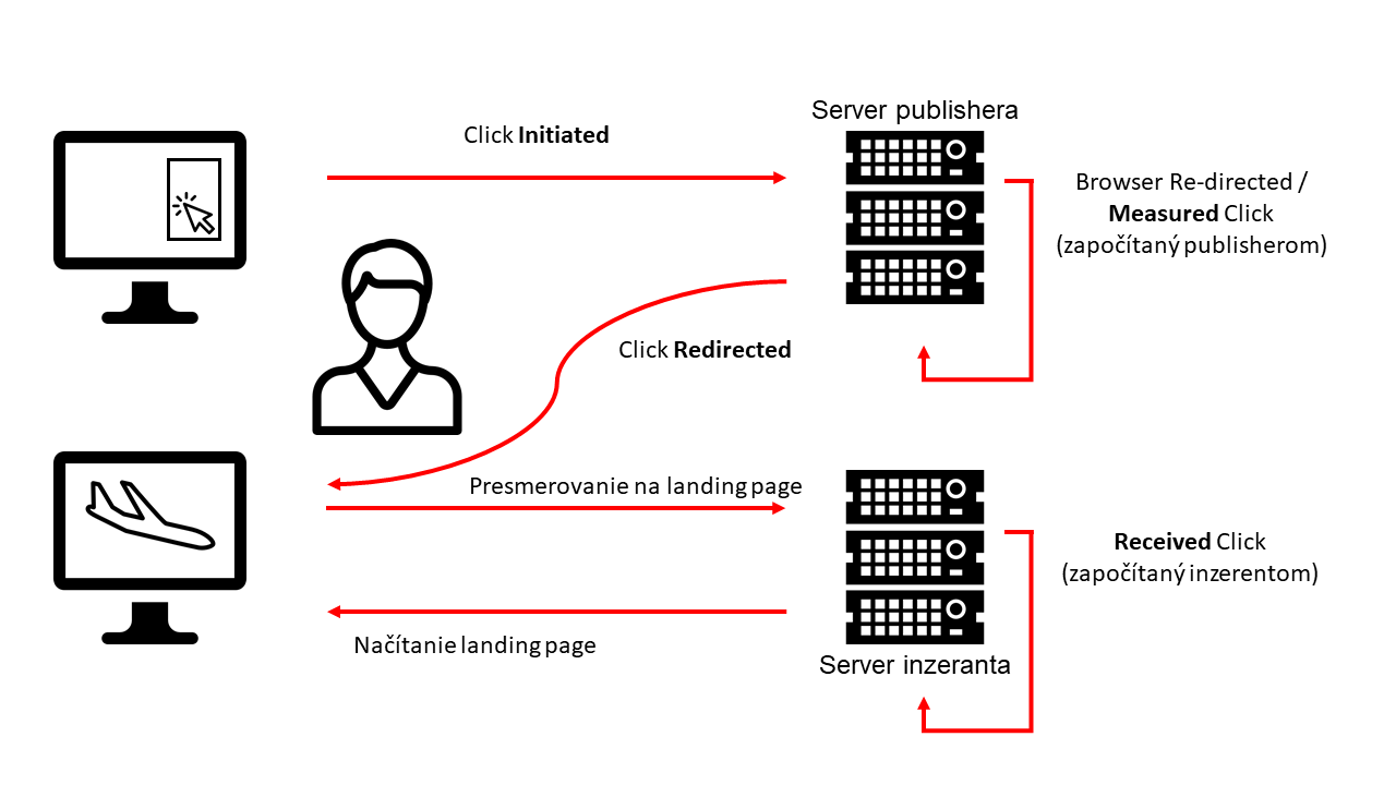 click_referral_cycle